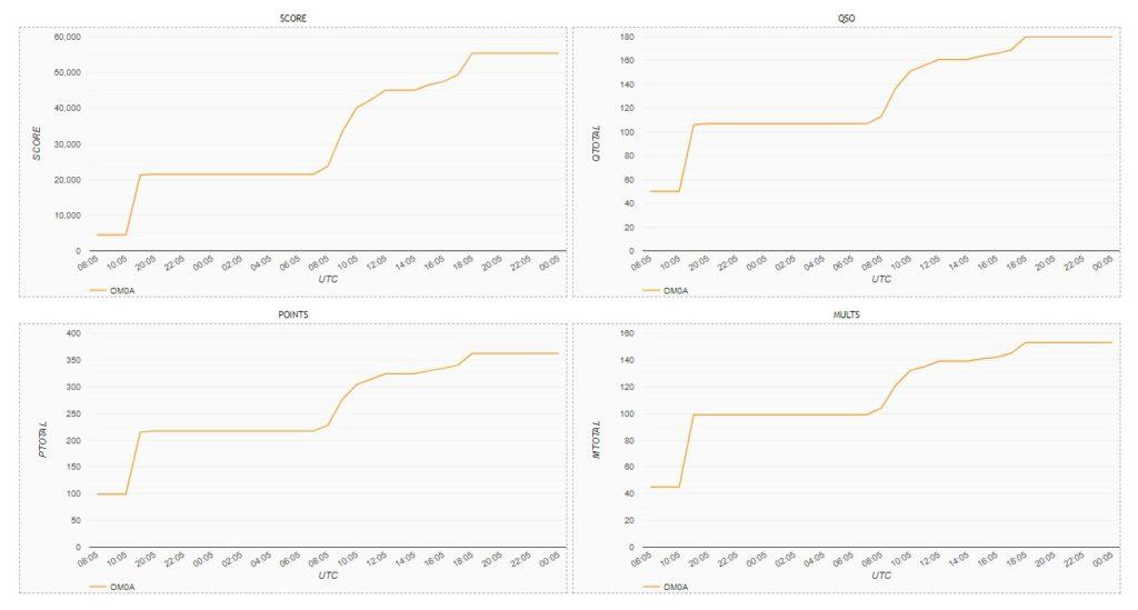 CQ WPX 2021 Estadísticas de OM0A