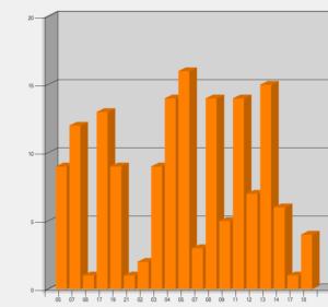 Časové rozloženie počtu spojení v CQ WPX Contest-e OM0A