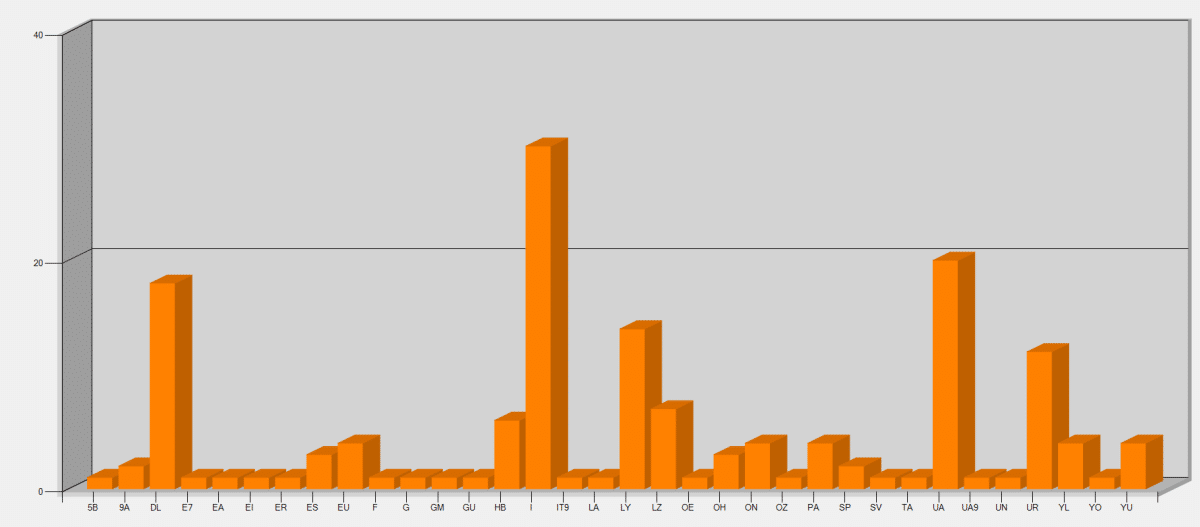CQ WPX Contest SSB 40 m výsledkovým
