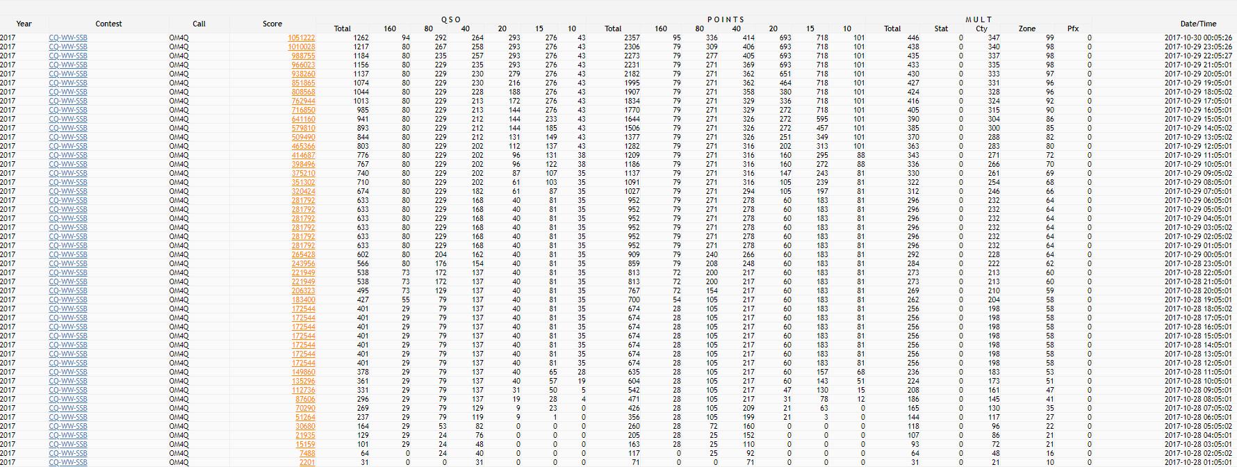 CQ WW SSB DX Contest OM4Q skóre po hodinách
