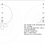 DL7KM at 432MHz, antenna gain and radiation pattern