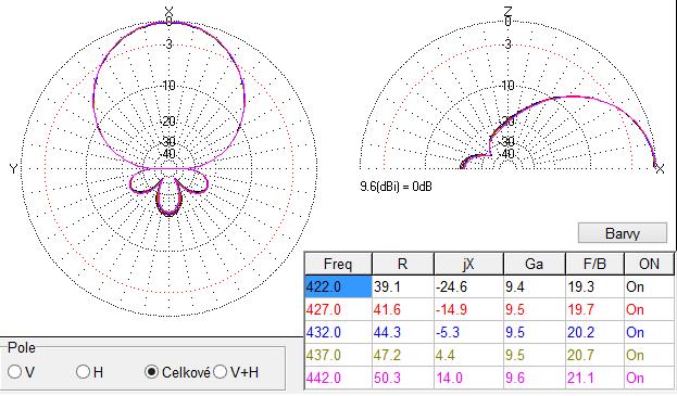 La simulation de l'antenne DL7KM mman