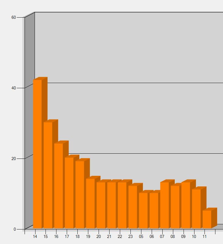 tasso di qso dopo ore nella giornata FM Records 2018