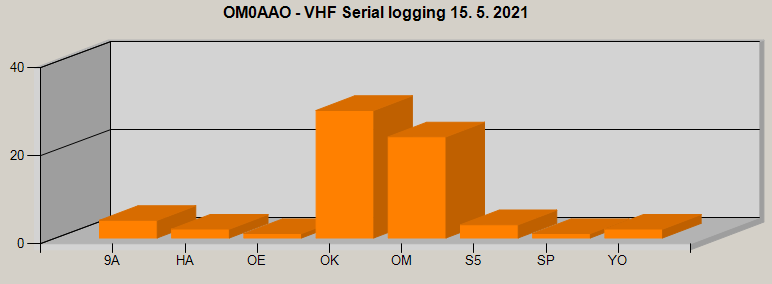 country, with which the connection in the VHF operating asset of May was successful 2021