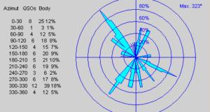 Smerová mapa spojení VKV prevádzkový aktív máj 2021